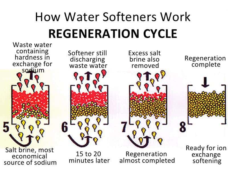 The Water Softener Regeneration Method